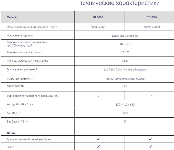 Источники бесперебойного питания серии GT General Electric Минск, Беларусь