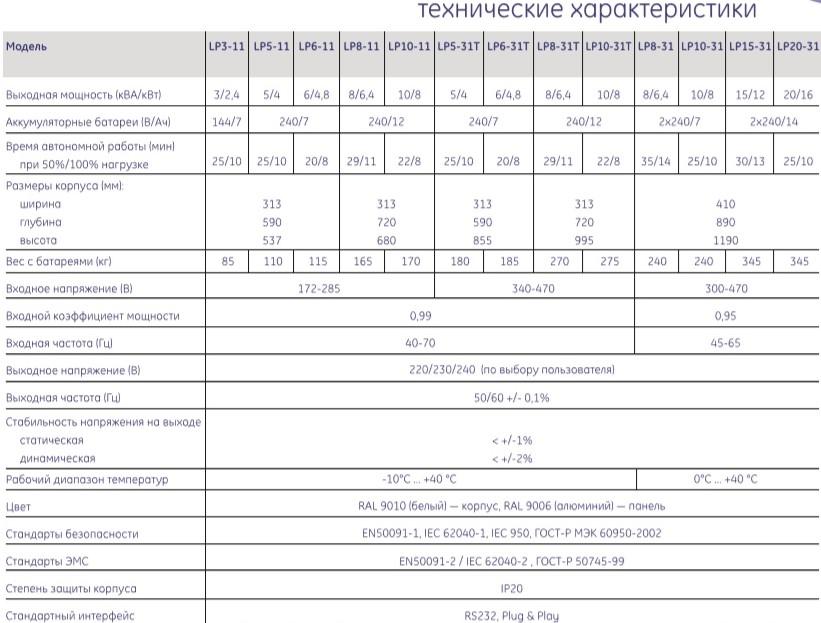 Источники бесперебойного питания серии LP General Electric Минск, Беларусь
